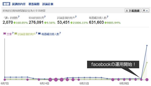 facebookのいいね増加率