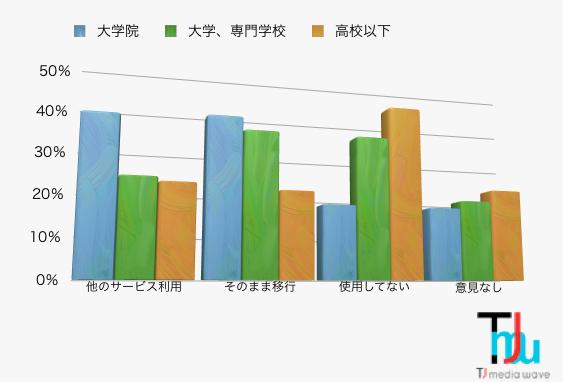 MSN グラフ