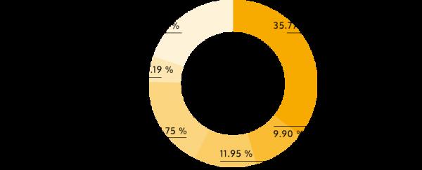 新一代設計展2014 出展作品の種類別の割合(公式HPより)