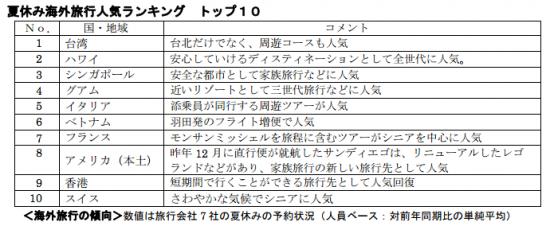 夏休み海外旅行ランキング  2014(JATA調べ)