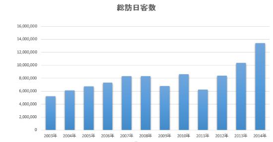 2011年は東北大地震の影響で減少しましたが、その後は増加しています