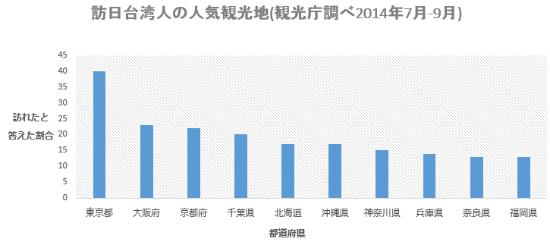 近年では北海道・沖縄・九州が日本の旅行先として人気です