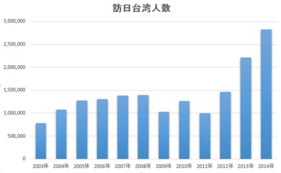 2014年度は中国、韓国を抜き訪日外国人一位になりました