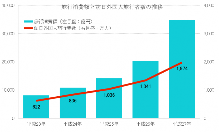 旅行消費額と訪日外国人旅行者 ... : 日本 地方わけ : 日本