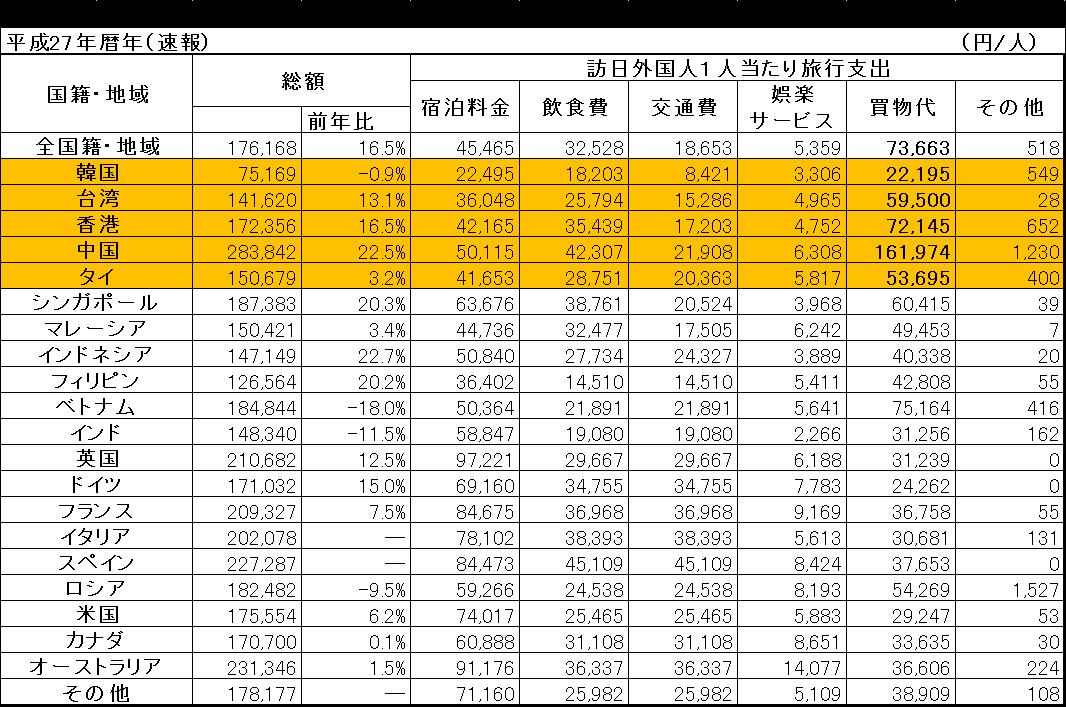 国籍・地域別にみる訪日外国人1人当たりの費目別旅行支出