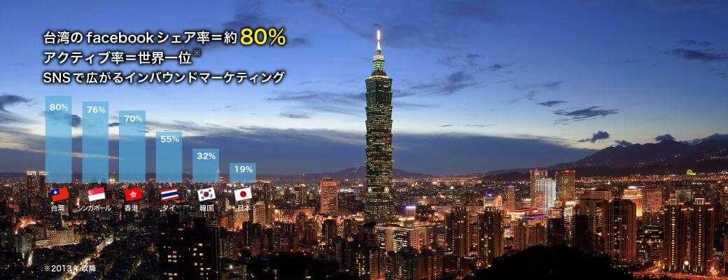 台湾のFacebookシェア率は約80% SNSで広がるインバウンドマーケティング